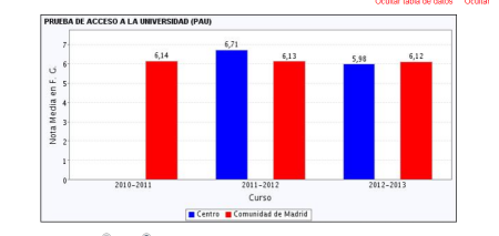 datos-PAU-Madrid