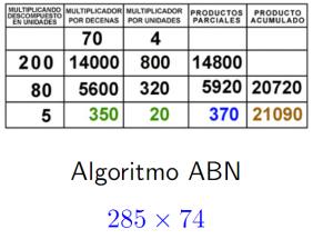 abn-multiplicacion